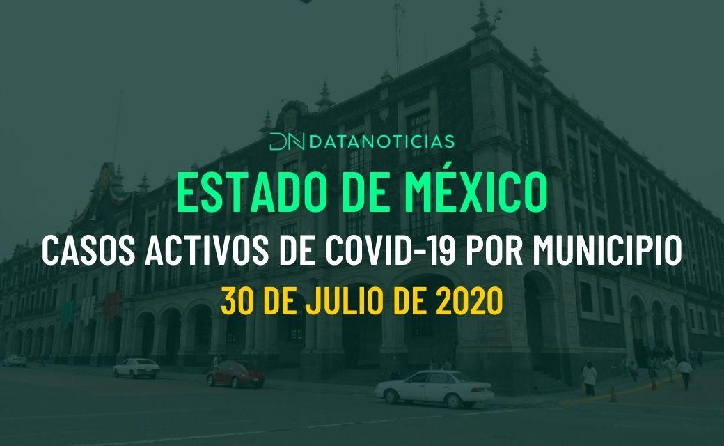 Casos activos Covid 19 Edomex 2020