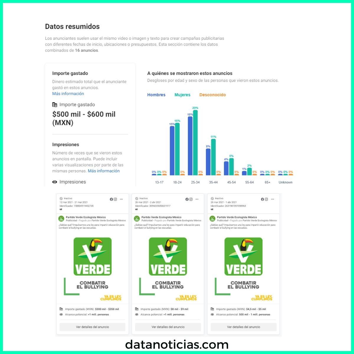 partido verde mexico gasto facebook publicidad