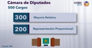 Cámara-de-Diputados-Uninominales-Plurinominales