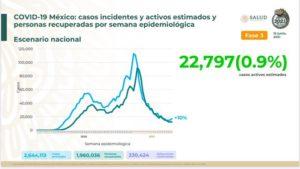 Los casos de Covid-19 presentan un ligero incremento