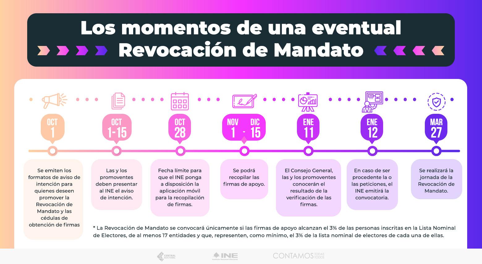 Esto es lo que debes saber sobre la revocación de mandato | Foto: Twitter INE
